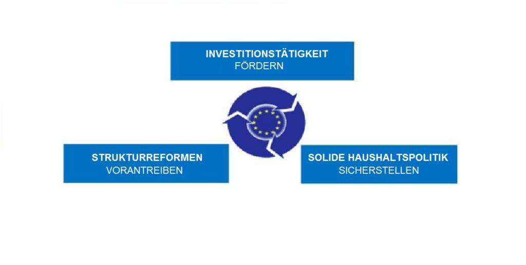 Symbolbild für Europäisches Semester